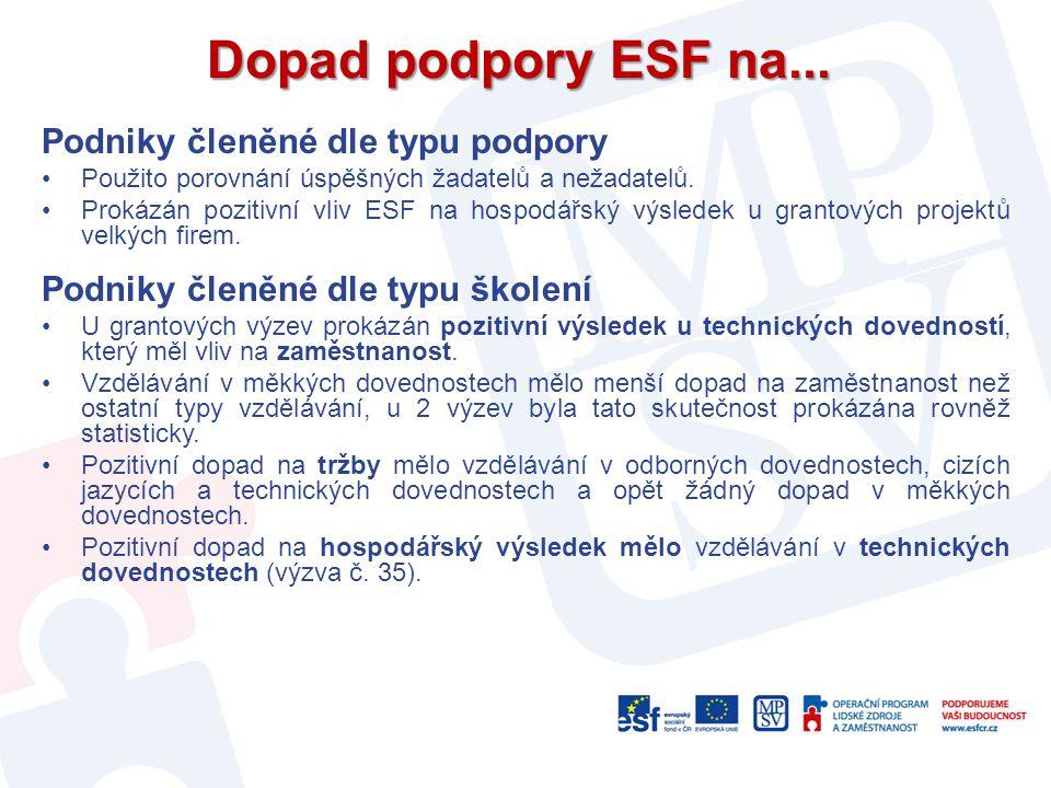 Dopad podpory ESF na... Podniky členěné dle typu podpory Použito porovnání úspěšných žadatelů a nežadatelů. Prokázán pozitivní vliv ESF na hospodářský
