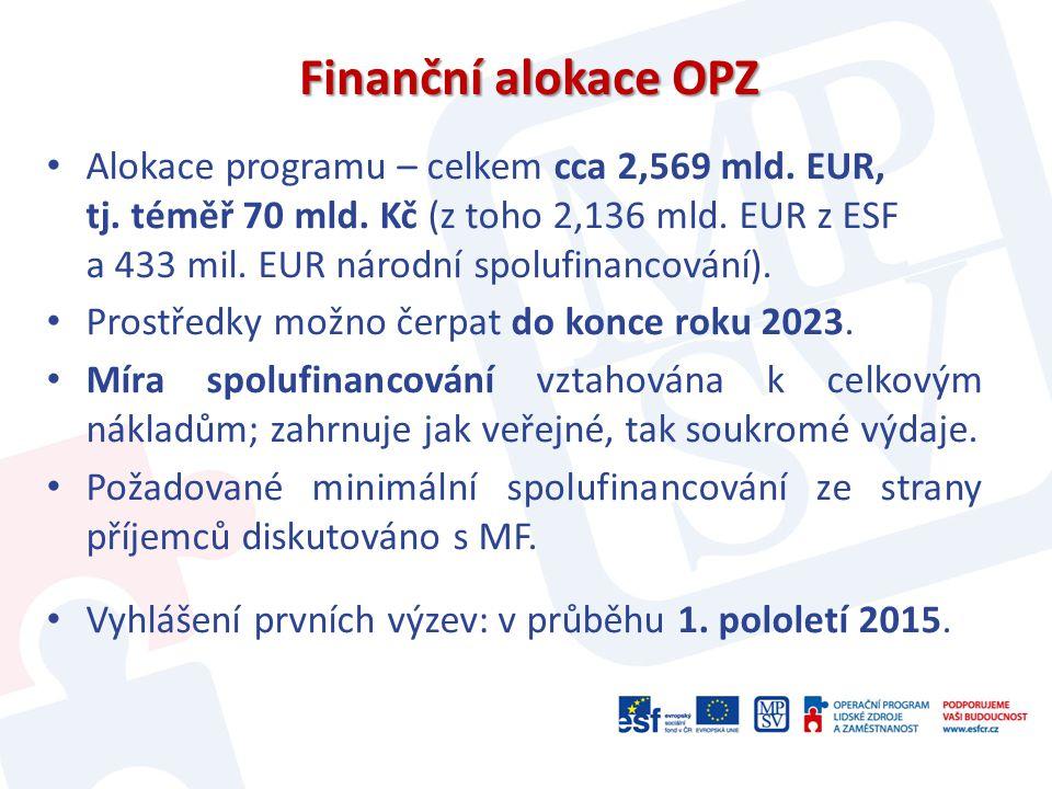 Finanční alokace OPZ Alokace programu – celkem cca 2,569 mld. EUR, tj. téměř 70 mld. Kč (z toho 2,136 mld. EUR z ESF a 433 mil. EUR národní spolufinan