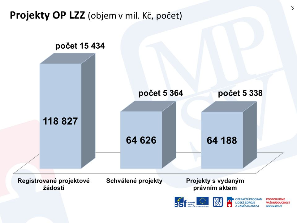 4 Čerpání alokace OP LZZ (% z údajů v Kč, mil. Kč)
