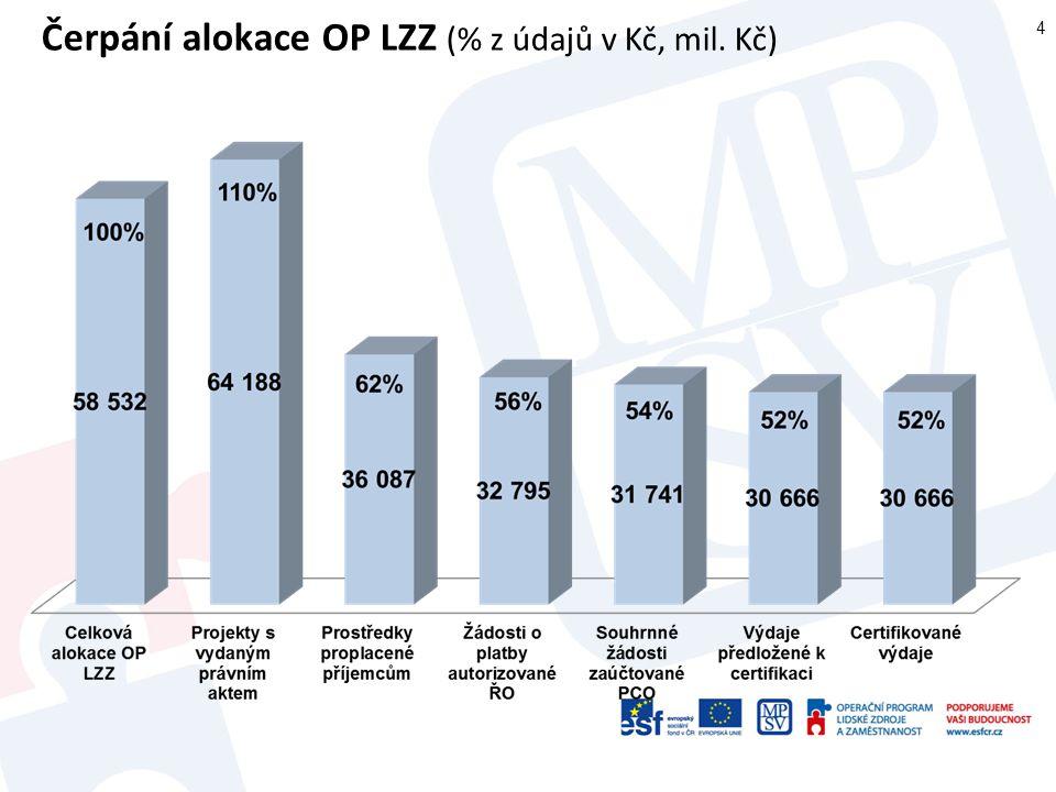Plnění indikátorů OP LZZ (počet, % cílové hodnoty) 5