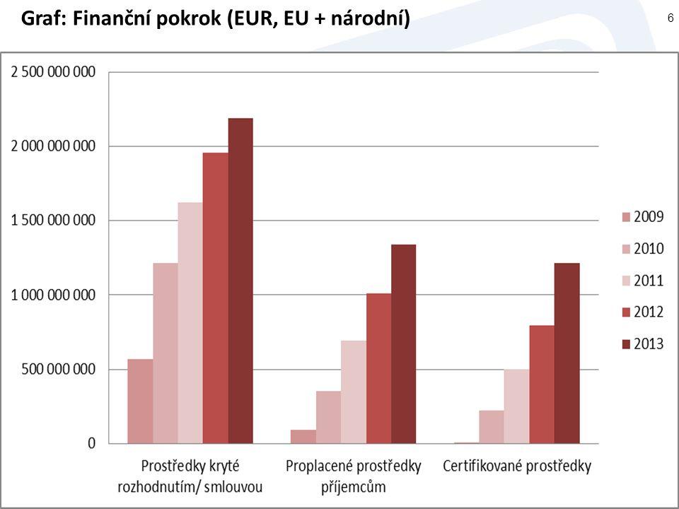 6 Graf: Finanční pokrok (EUR, EU + národní)