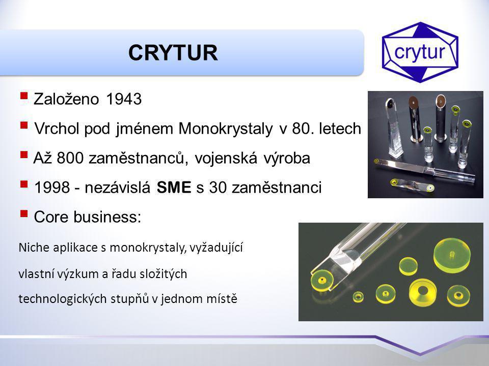 Zobrazovací systém s vysokým rozlišením CCD camera Single crystal screens