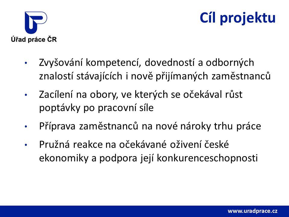 Cíl projektu Zvyšování kompetencí, dovedností a odborných znalostí stávajících i nově přijímaných zaměstnanců Zacílení na obory, ve kterých se očekáva