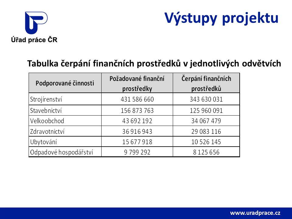 Výstupy projektu Tabulka čerpání finančních prostředků v jednotlivých odvětvích