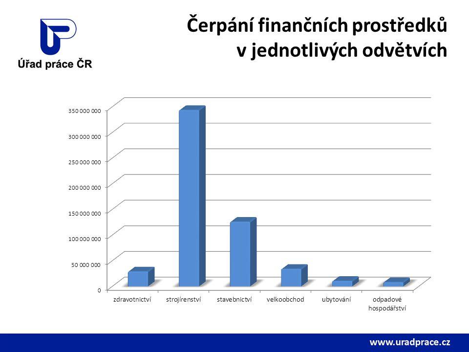 Čerpání finančních prostředků v jednotlivých odvětvích