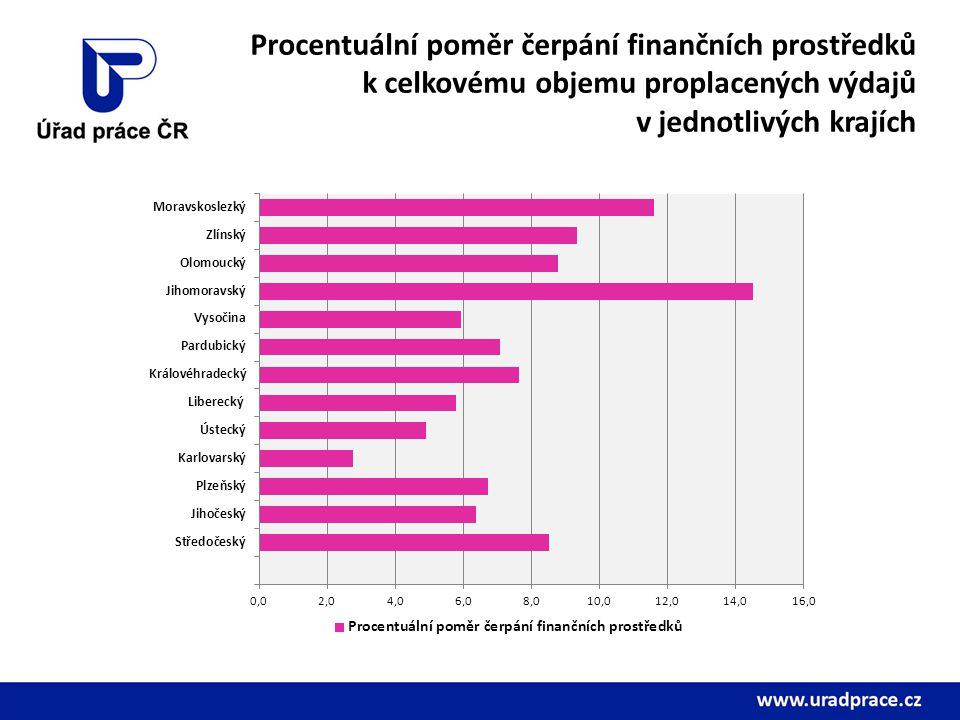 Procentuální poměr čerpání finančních prostředků k celkovému objemu proplacených výdajů v jednotlivých krajích