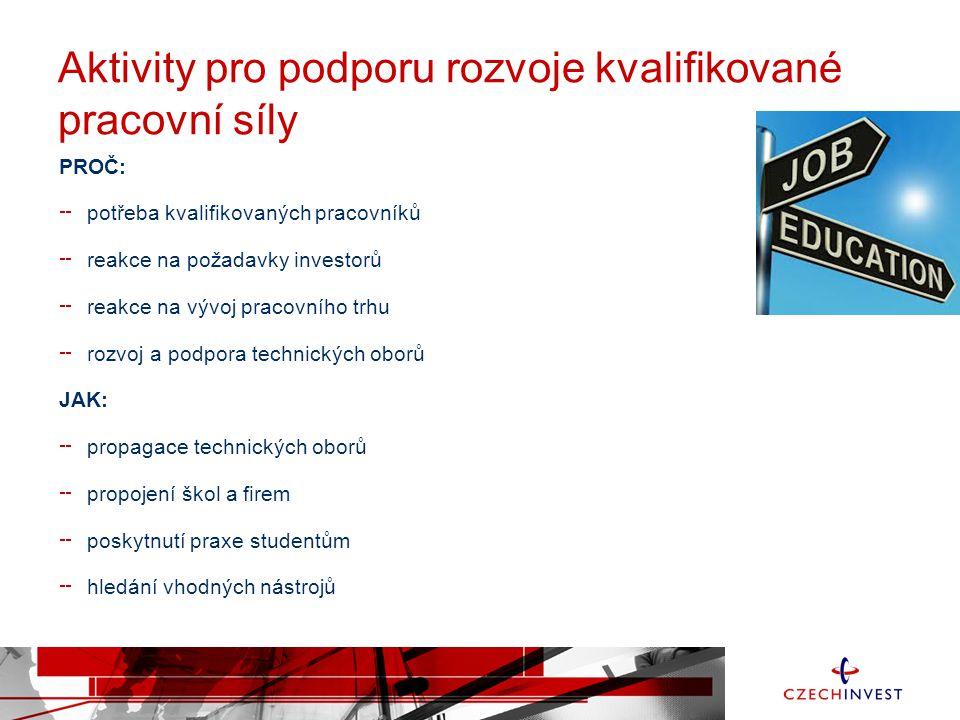 Rozvoj kvalifikované pracovní síly V rámci Týdne investic uspořádaly mnohé regionální kanceláře agentury CzechInvest exkurze do vybraných firem.