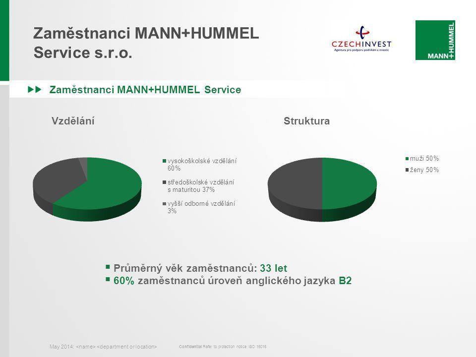 Confidential Refer to protection notice ISO 16016 Zaměstnanci MANN+HUMMEL Service May 2014: Zaměstnanci MANN+HUMMEL Service s.r.o.  Průměrný věk zamě