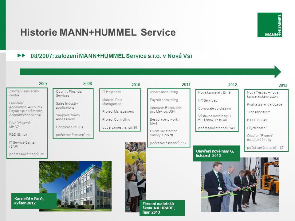 Historie MANN+HUMMEL Service 08/2007: založení MANN+HUMMEL Service s.r.o. v Nové Vsi 2007 Založení servisního centra Oddělení: Accounting, Accounts Pa