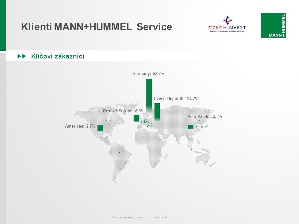 Confidential Refer to protection notice ISO 16016 Klíčoví zákazníci Germany: 52,2% Rest of Europe: 6,6% Czech Republic: 34,7% Americas: 2,7% Asia Paci