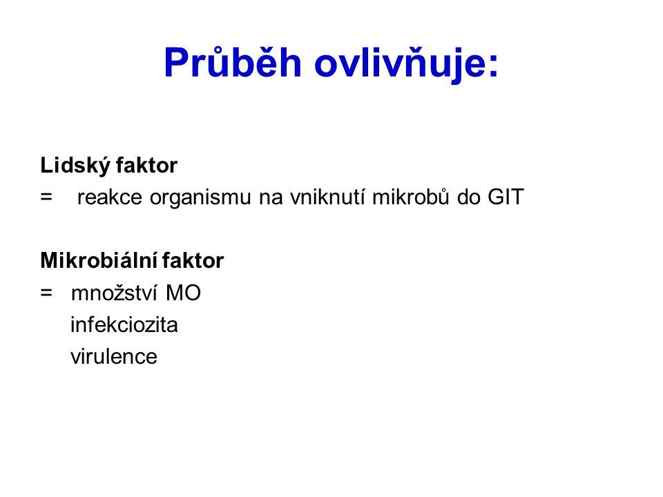 Průběh ovlivňuje: Lidský faktor = reakce organismu na vniknutí mikrobů do GIT Mikrobiální faktor = množství MO infekciozita virulence