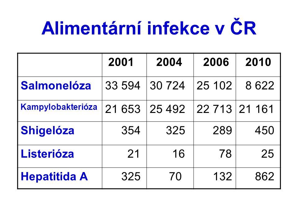 Alimentární infekce v ČR 2001 2004 2006 2010 Salmonelóza33 59430 72425 102 8 622 Kampylobakterióza 21 65325 49222 71321 161 Shigelóza 354 325 289 450