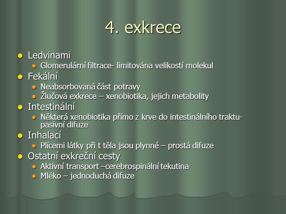 4. exkrece Ledvinami Ledvinami Glomerulární filtrace- limitována velikostí molekul Glomerulární filtrace- limitována velikostí molekul Fekální Fekální