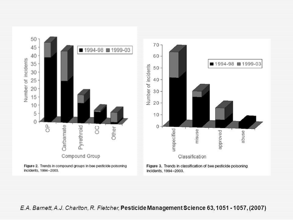 E.A. Barnett, A.J. Charlton, R. Fletcher, Pesticide Management Science 63, 1051 - 1057, (2007)