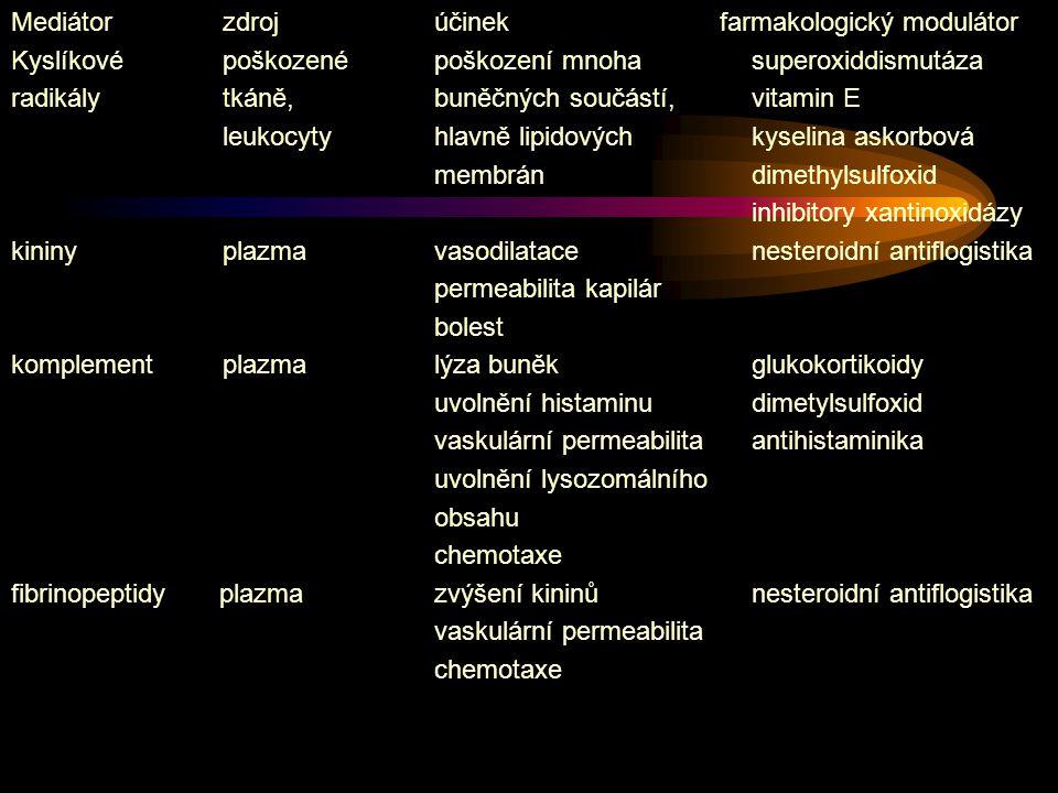 Mediátorzdrojúčinek farmakologický modulátor Kyslíkové poškozenépoškození mnohasuperoxiddismutáza radikály tkáně,buněčných součástí,vitamin E leukocyt