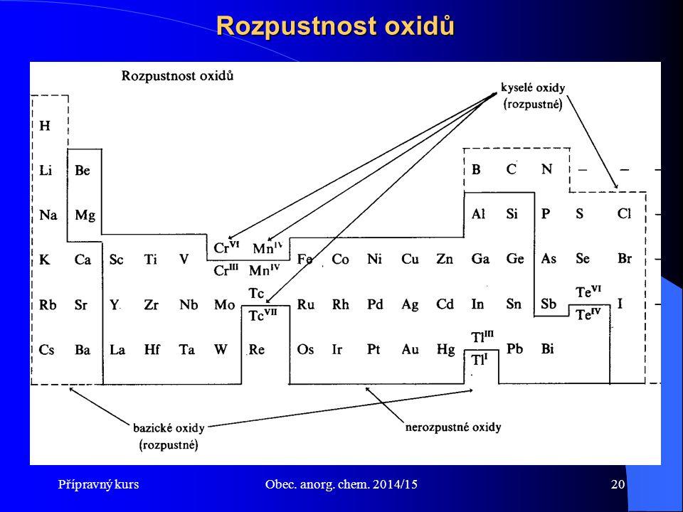 Přípravný kursObec. anorg. chem. 2014/1520 Rozpustnost oxidů