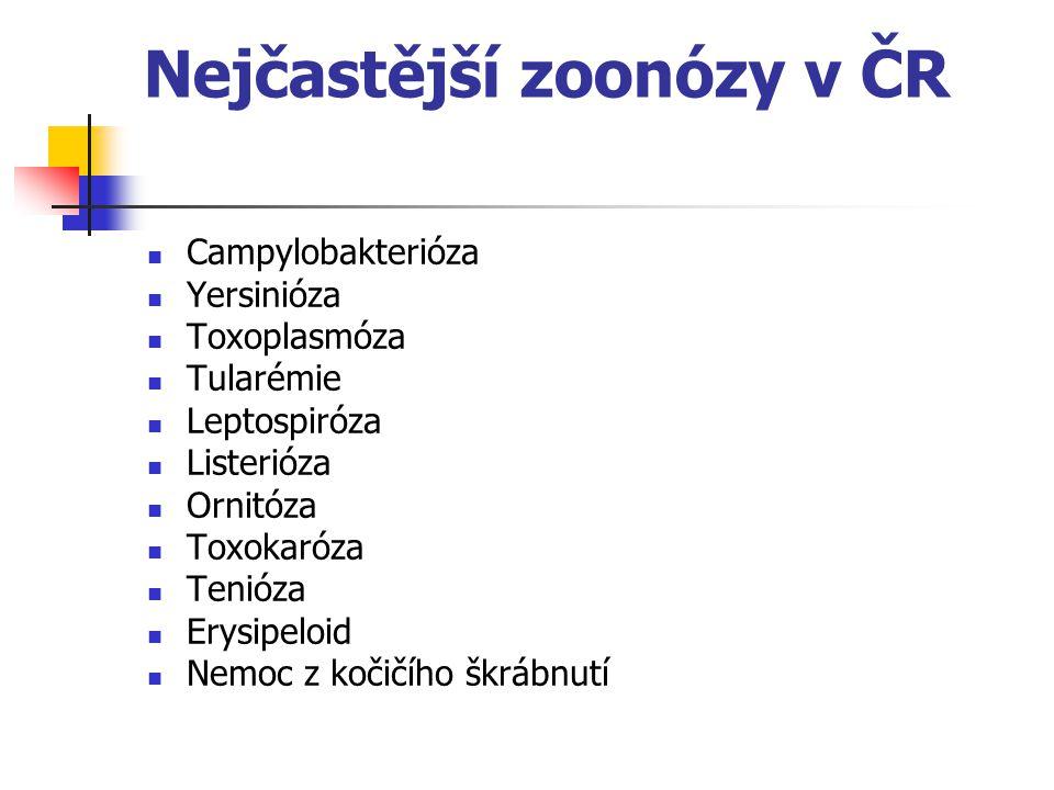 Nejčastější zoonózy v ČR Campylobakterióza Yersinióza Toxoplasmóza Tularémie Leptospiróza Listerióza Ornitóza Toxokaróza Tenióza Erysipeloid Nemoc z k