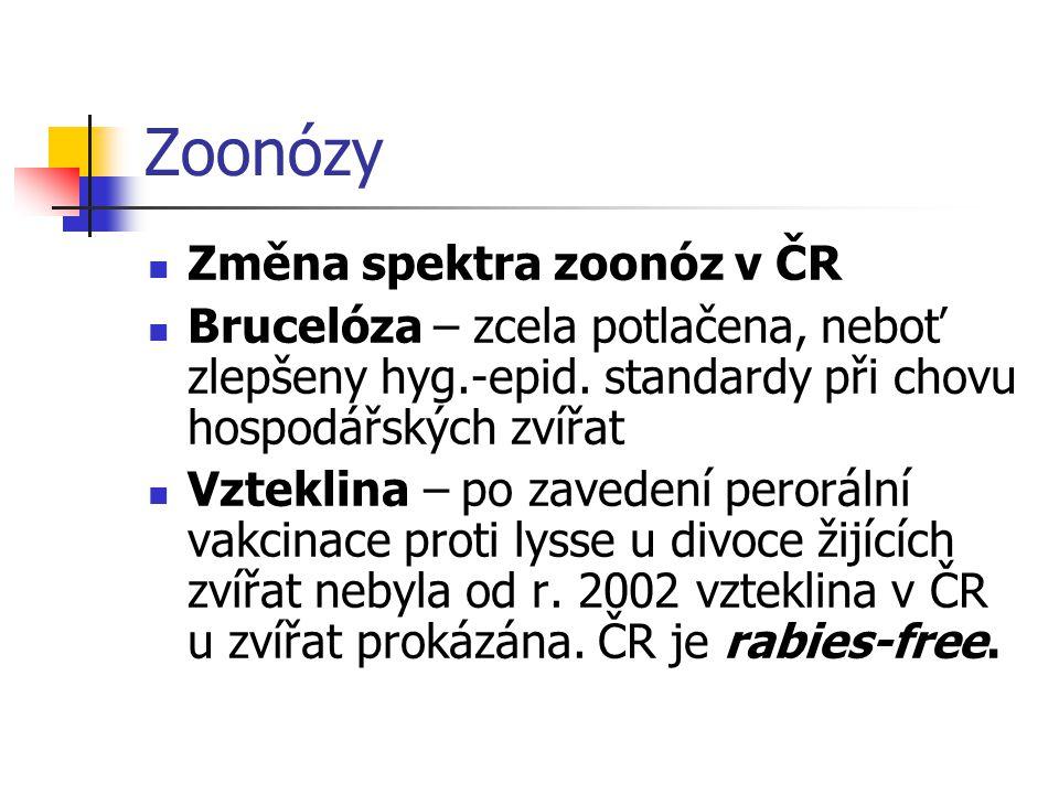 Zoonózy Změna spektra zoonóz v ČR Brucelóza – zcela potlačena, neboť zlepšeny hyg.-epid. standardy při chovu hospodářských zvířat Vzteklina – po zaved