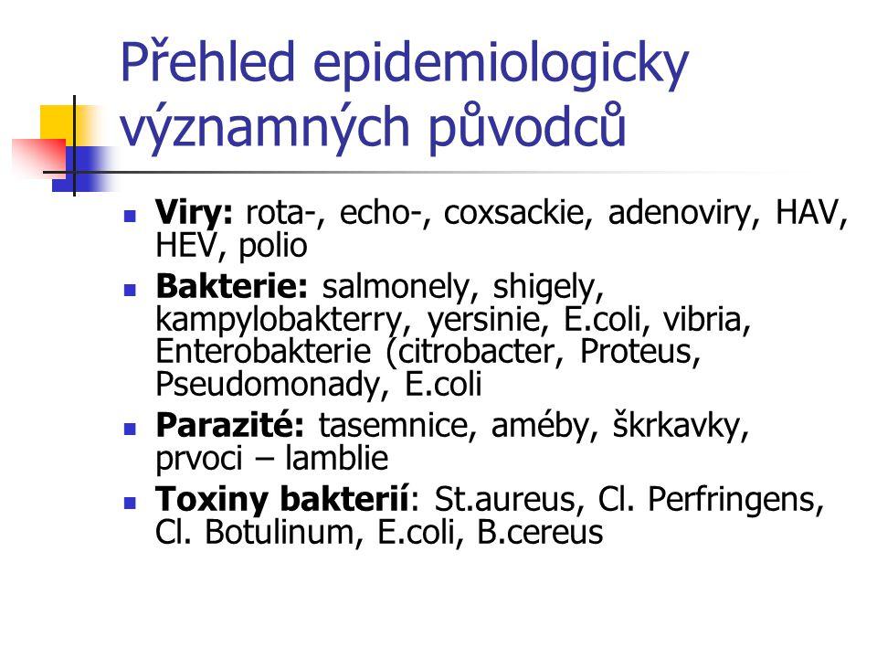 Přehled epidemiologicky významných původců Viry: rota-, echo-, coxsackie, adenoviry, HAV, HEV, polio Bakterie: salmonely, shigely, kampylobakterry, ye