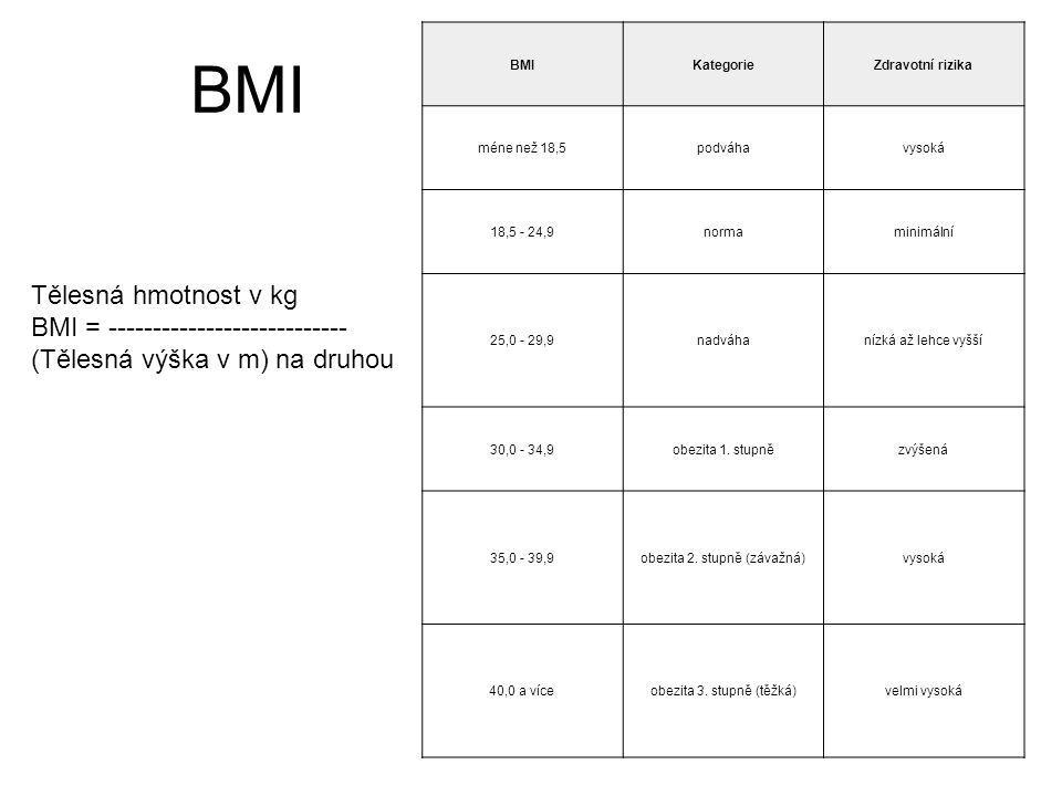BMI KategorieZdravotní rizika méne než 18,5podváhavysoká 18,5 - 24,9normaminimální 25,0 - 29,9nadváhanízká až lehce vyšší 30,0 - 34,9obezita 1. stupně