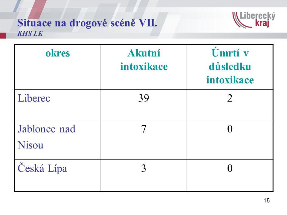 15 Situace na drogové scéně VII.