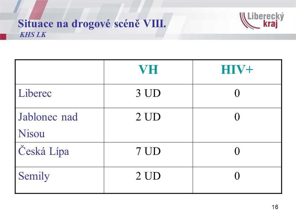 16 Situace na drogové scéně VIII.