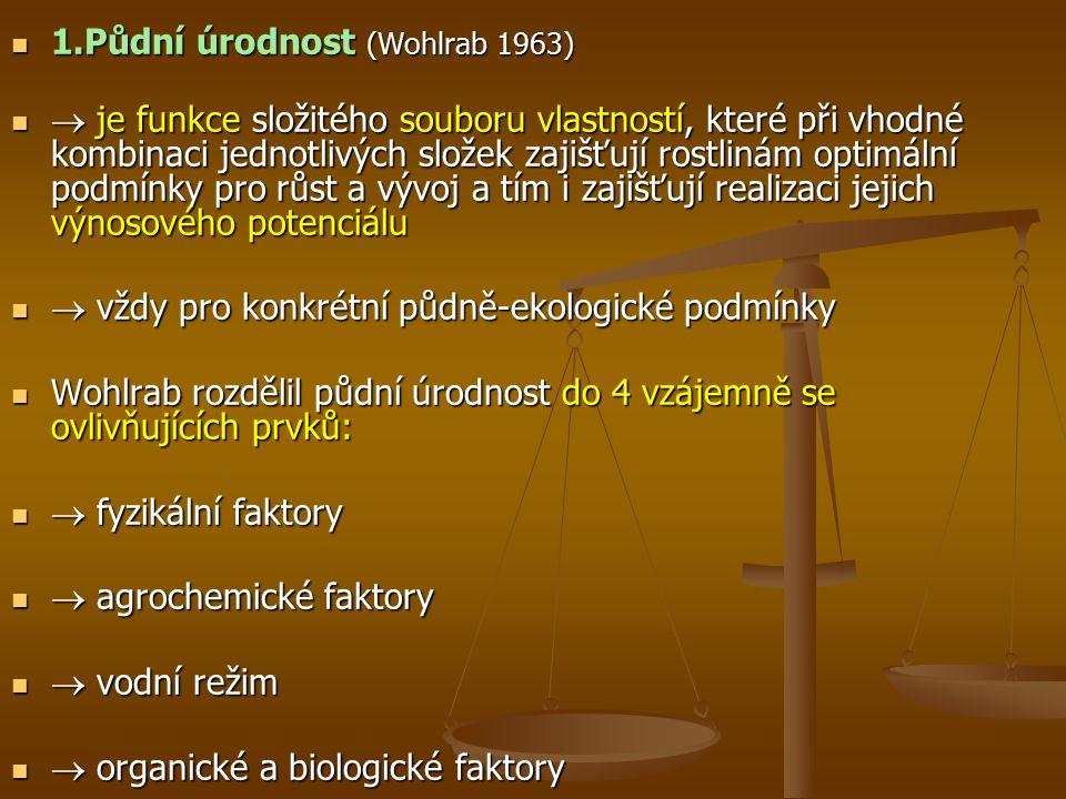 Obr. 1. Prvky půdní úrodnosti (Wohlrab 1963)