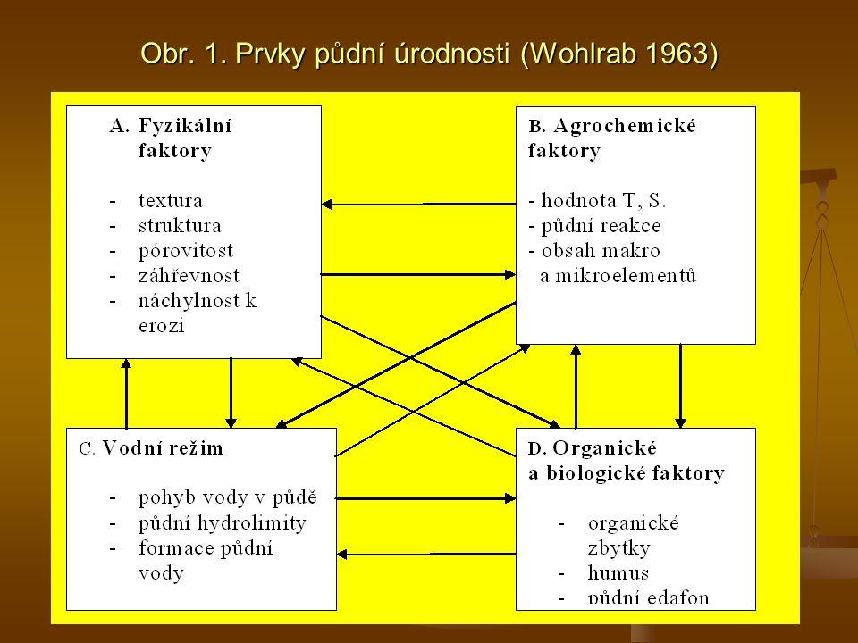 Waksmanova nesprávná představa však zanechává stopu i v dnešním dělení půdní organické hmoty na: Waksmanova nesprávná představa však zanechává stopu i v dnešním dělení půdní organické hmoty na: 1.