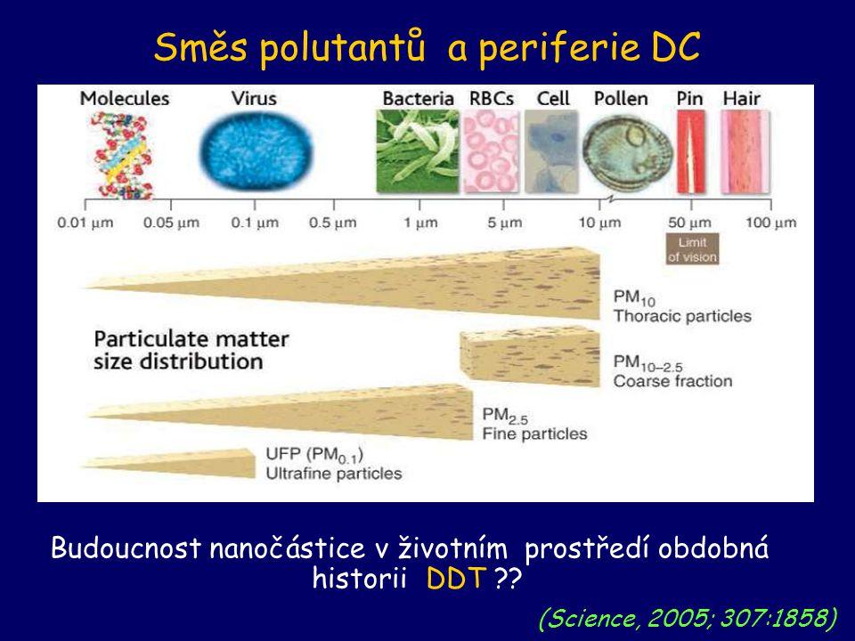 Supplementary slides Směs polutantů a periferie DC (Science, 2005; 307:1858) Budoucnost nanočástice v životním prostředí obdobná historii DDT