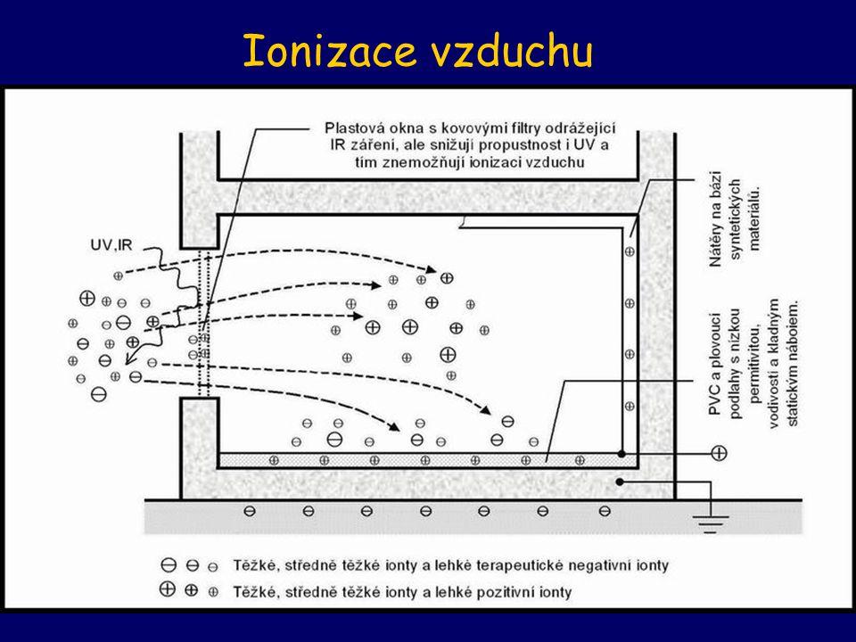 Ionizace vzduchu
