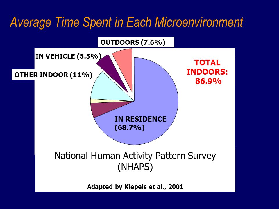 Average Time Spent in Each Microenvironment TOTAL INDOORS: 86.9% National Human Activity Pattern Survey (NHAPS) Adapted by Klepeis et al., 2001 IN RES