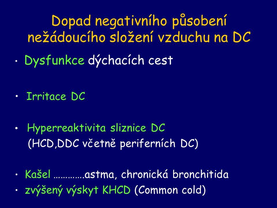 Dopad negativního působení nežádoucího složení vzduchu na DC Dysfunkce dýchacích cest Irritace DC Hyperreaktivita sliznice DC (HCD,DDC včetně periferních DC) Kašel ………….astma, chronická bronchitida zvýšený výskyt KHCD (Common cold)