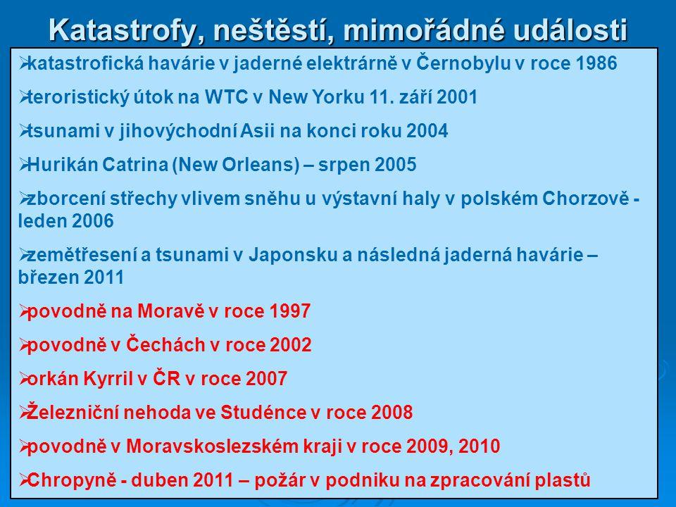 Katastrofy, neštěstí, mimořádné události  katastrofická havárie v jaderné elektrárně v Černobylu v roce 1986  teroristický útok na WTC v New Yorku 1