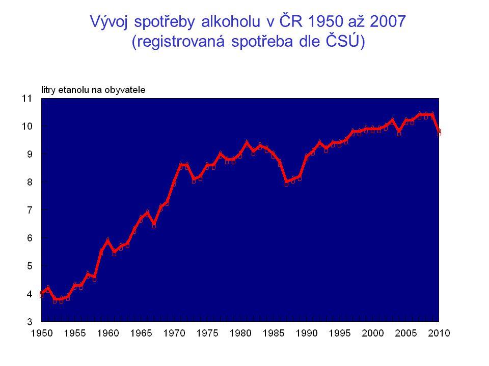 Vývoj spotřeby alkoholu v ČR 1950 až 2007 (registrovaná spotřeba dle ČSÚ)