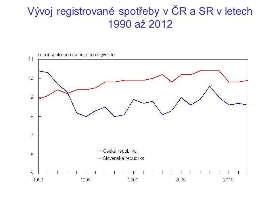 Vývoj registrované spotřeby v ČR a SR v letech 1990 až 2012