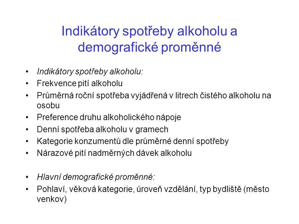 Indikátory spotřeby alkoholu a demografické proměnné Indikátory spotřeby alkoholu: Frekvence pití alkoholu Průměrná roční spotřeba vyjádřená v litrech