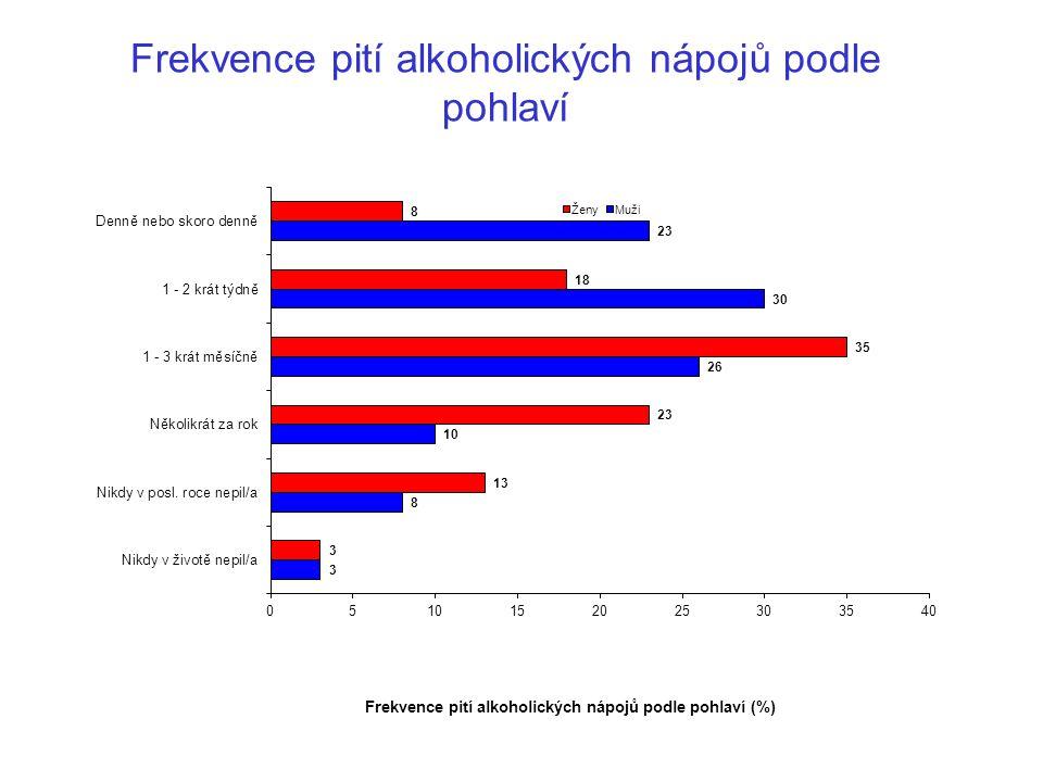 Frekvence pití alkoholických nápojů podle pohlaví