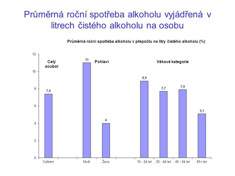 Průměrná roční spotřeba alkoholu vyjádřená v litrech čistého alkoholu na osobu