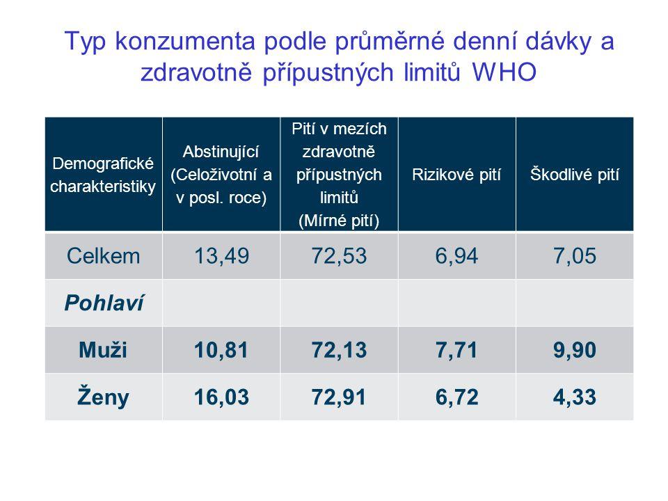 Typ konzumenta podle průměrné denní dávky a zdravotně přípustných limitů WHO Demografické charakteristiky Abstinující (Celoživotní a v posl. roce) Pit