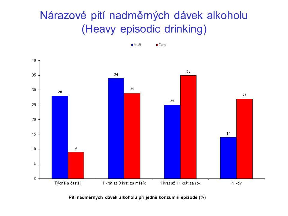Nárazové pití nadměrných dávek alkoholu (Heavy episodic drinking)