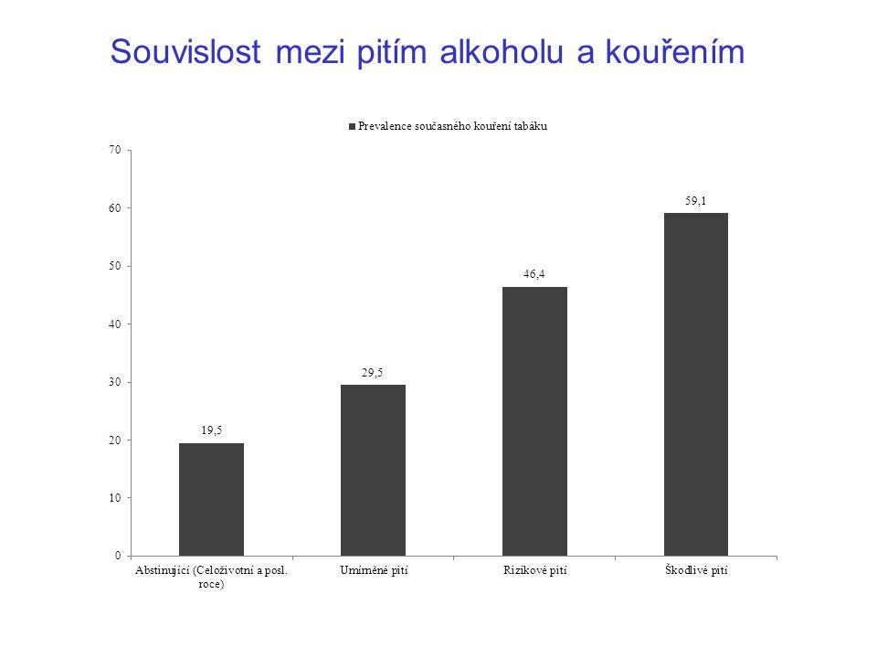 Souvislost mezi pitím alkoholu a kouřením