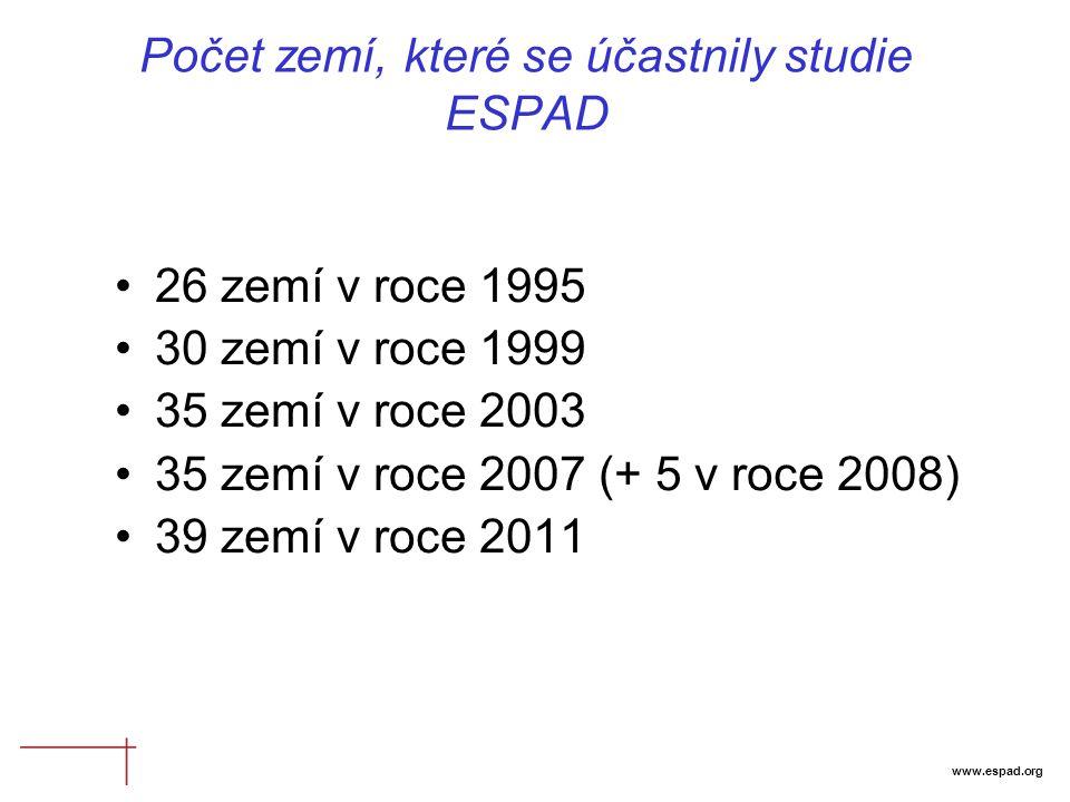 www.espad.org Počet zemí, které se účastnily studie ESPAD 26 zemí v roce 1995 30 zemí v roce 1999 35 zemí v roce 2003 35 zemí v roce 2007 (+ 5 v roce