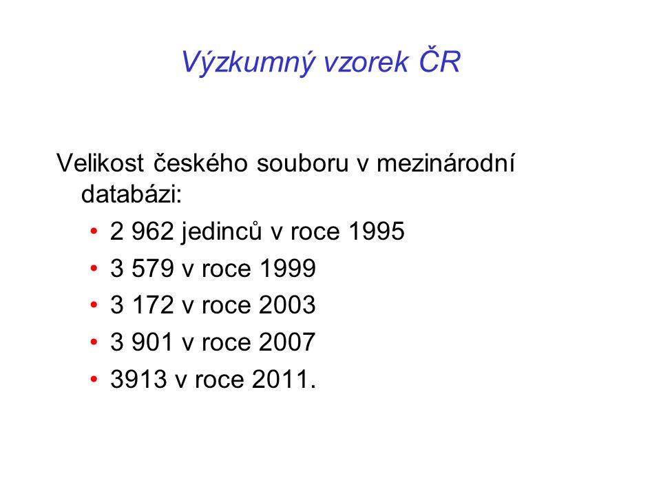 Výzkumný vzorek ČR Velikost českého souboru v mezinárodní databázi: 2 962 jedinců v roce 1995 3 579 v roce 1999 3 172 v roce 2003 3 901 v roce 2007 39