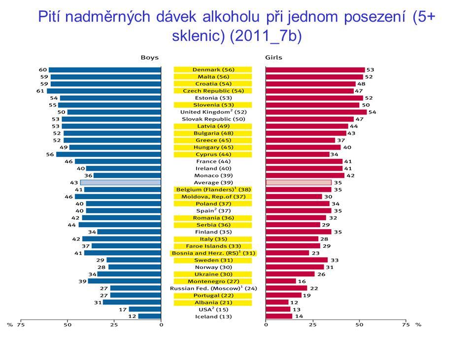 Pití nadměrných dávek alkoholu při jednom posezení (5+ sklenic) (2011_7b)
