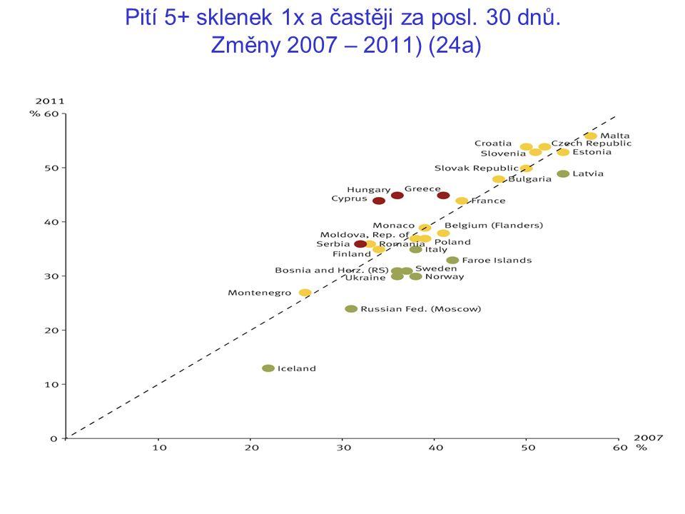 Pití 5+ sklenek 1x a častěji za posl. 30 dnů. Změny 2007 – 2011) (24a)