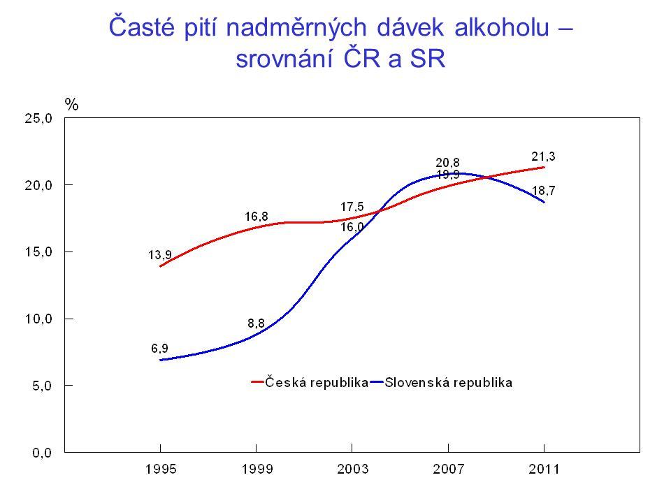 Časté pití nadměrných dávek alkoholu – srovnání ČR a SR