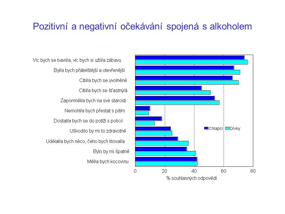 Pozitivní a negativní očekávání spojená s alkoholem