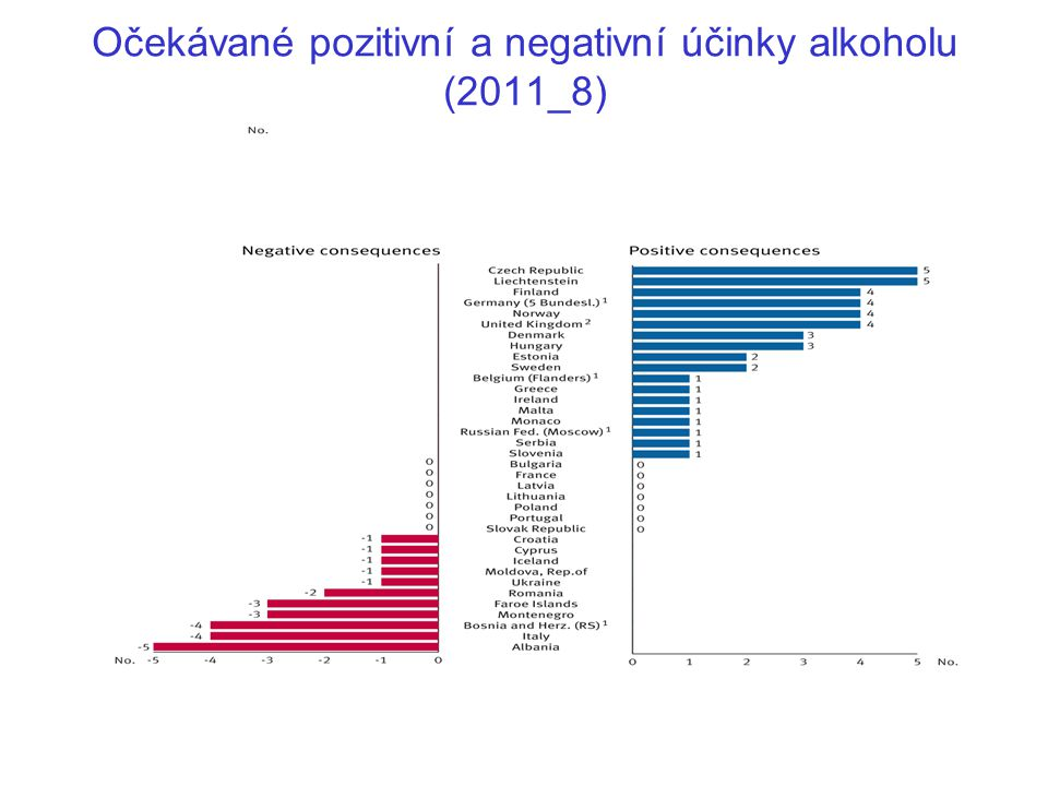 Očekávané pozitivní a negativní účinky alkoholu (2011_8)