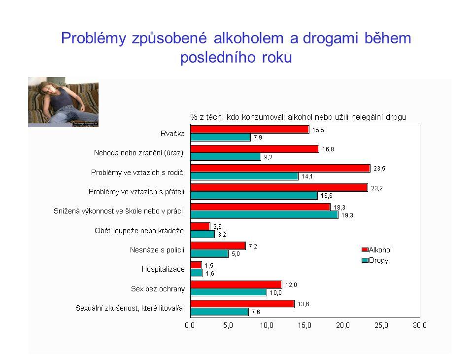 Problémy způsobené alkoholem a drogami během posledního roku