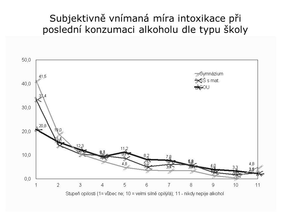 Subjektivně vnímaná míra intoxikace při poslední konzumaci alkoholu dle typu školy